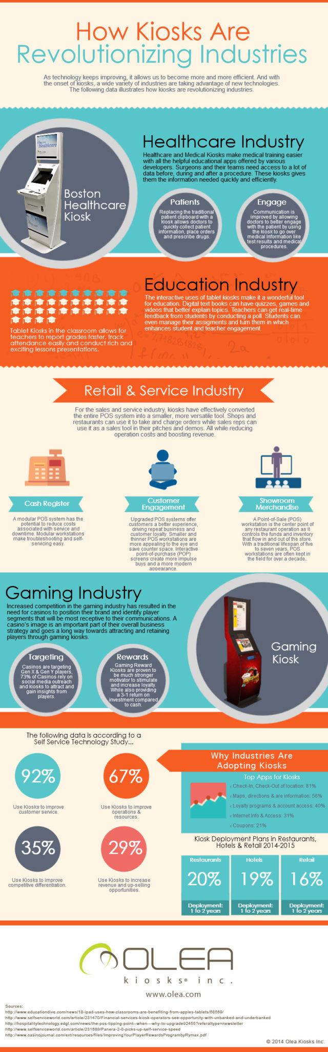 Olea Kiosks Infographic
