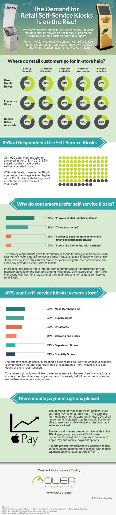Retail Kiosk Trends 2015 Infographic