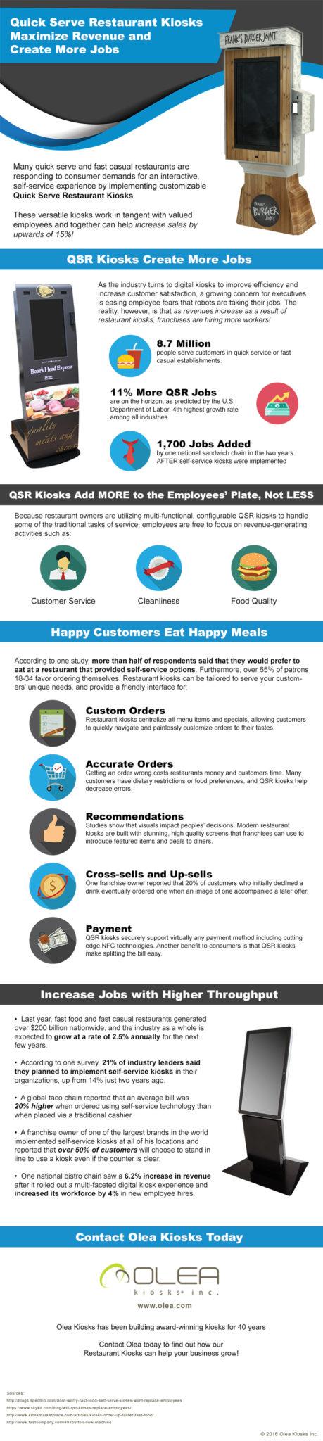 Restaurant Kiosks Maximize Revenue and Create More Jobs