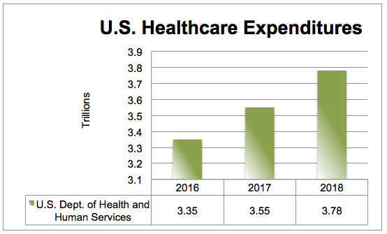 Telehealth will help cut U.S. healthcare expenditures