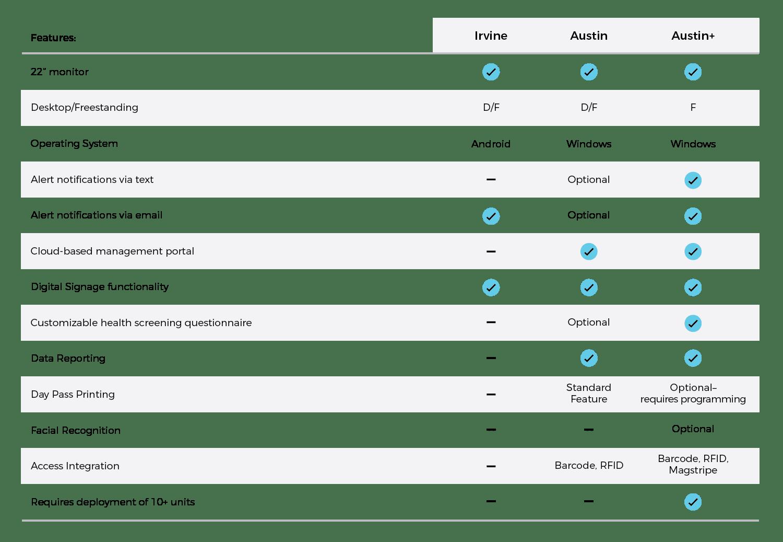 Comparison chart of Olea's three temperature screening kiosk models